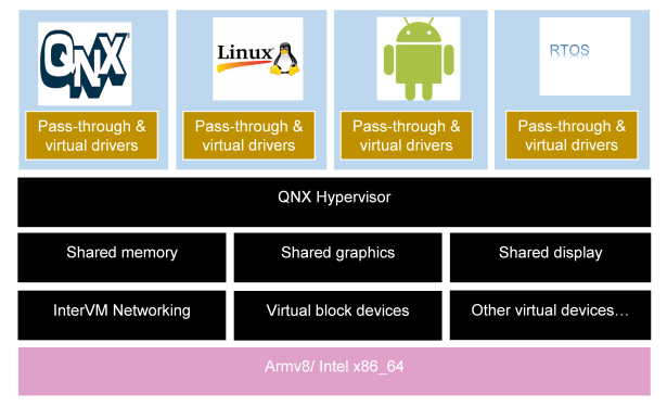 QNX Hypervisor and guest OSes bring-up – Tenxos